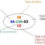 identification alimentaire sanitaire