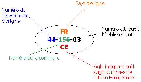 identification.alimentaire